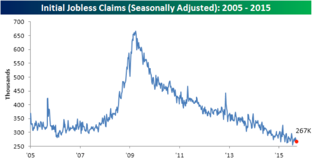 https://www.bespokepremium.com/think-big-blog/jobless-claims-rise-less-than-expected-2/