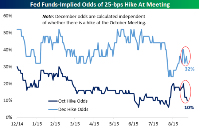 : https://www.bespokepremium.com/think-big-blog/fed-funds-futures-no-hike-come-october-not-likely-in-december-either/