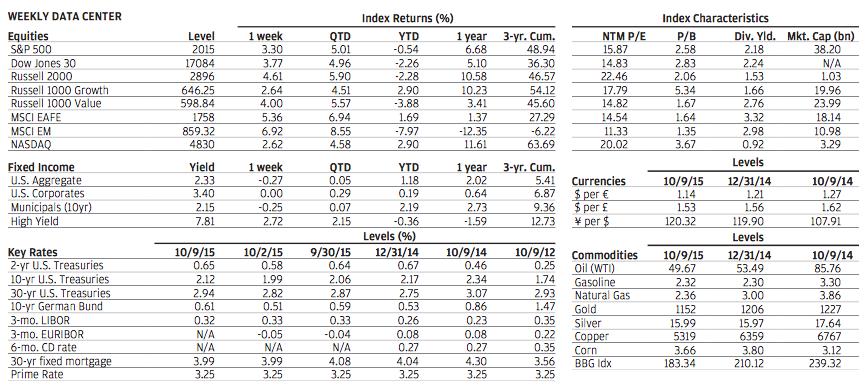 jpmorgan weekly market recap pdf