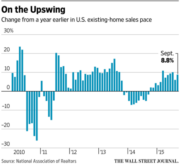 http://www.wsj.com/articles/u-s-sales-of-existing-homes-surge-in-september-1445522932?alg=y