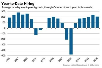 http://blogs.wsj.com/economics/2015/11/06/the-october-jobs-report-in-12-charts/