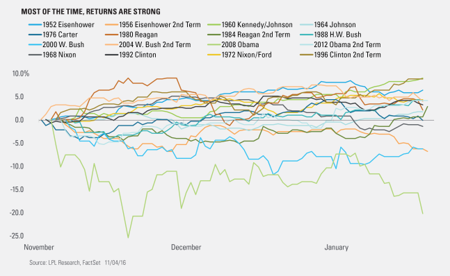 market-returns-after-elections-since-1952