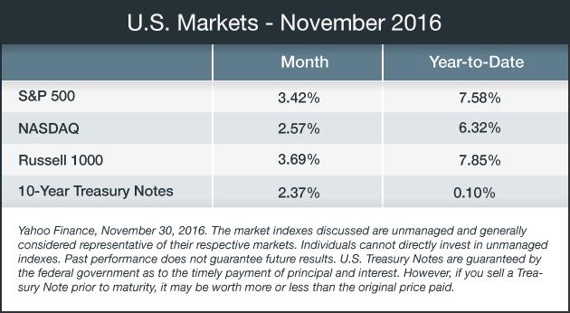 us-market-11-2016