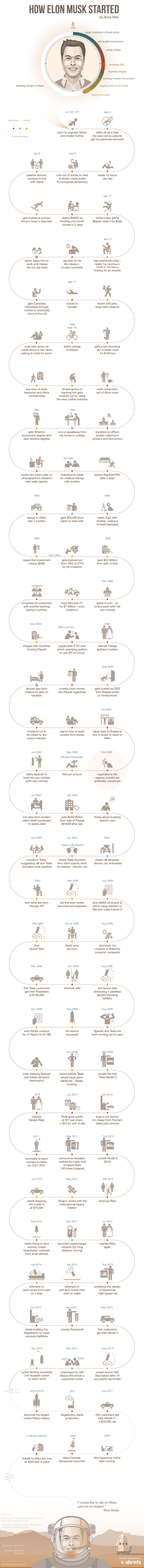 How Elon Musk Started  Infographic  Adioma Blog