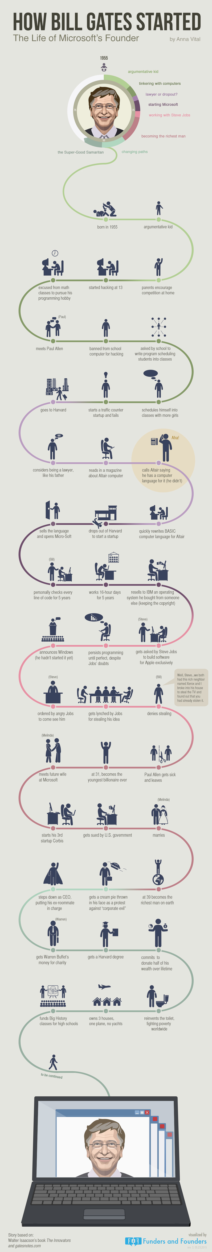 How Bill Gates Started – Infographic