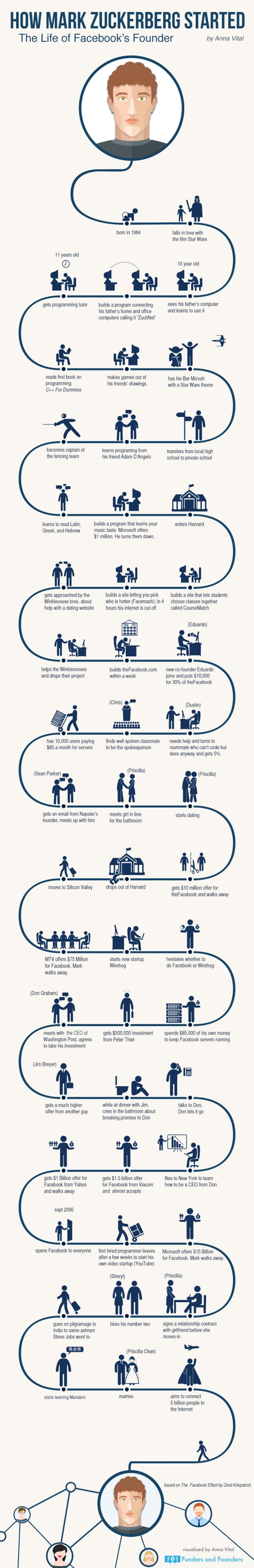 How Mark Zuckerberg Started – Infographic