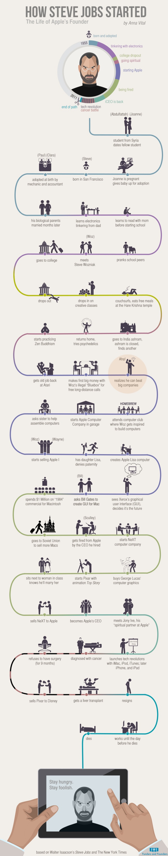 How Steve Jobs Started – Infographic